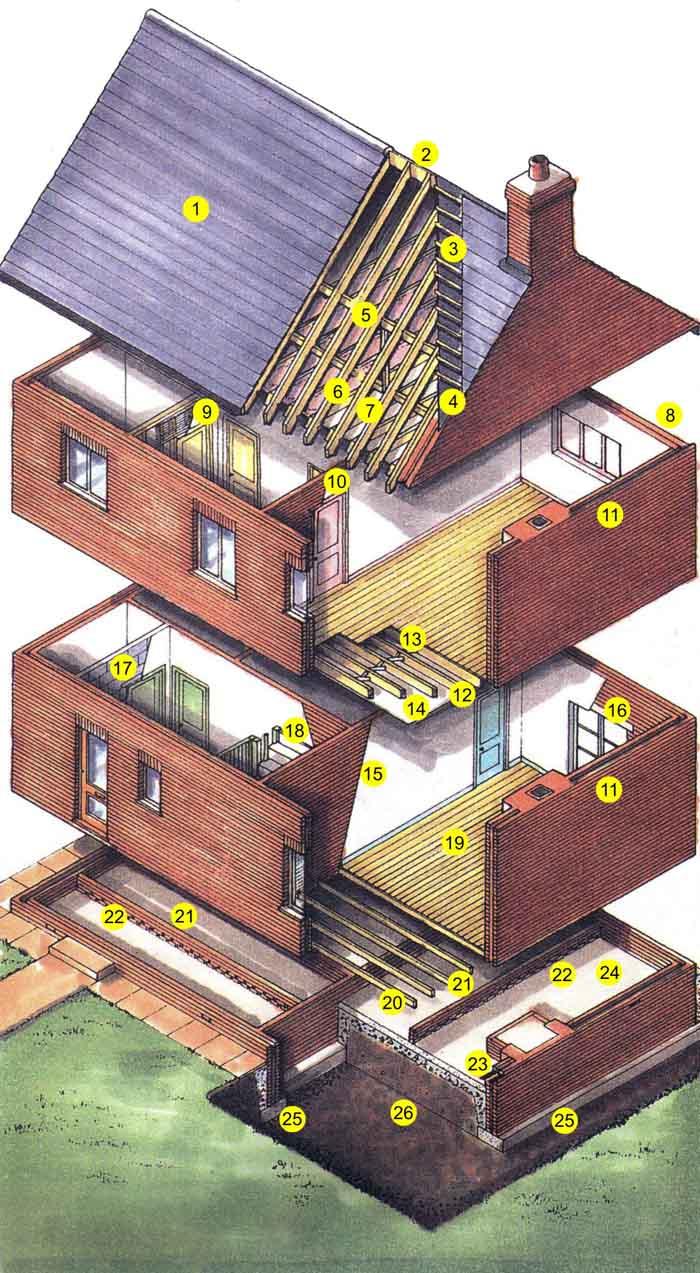 Элементы конструкции кирпичного дома