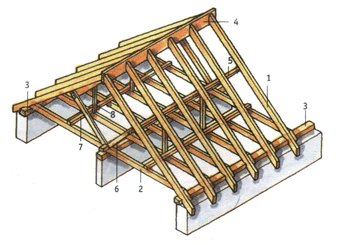 Крыша с прогонами