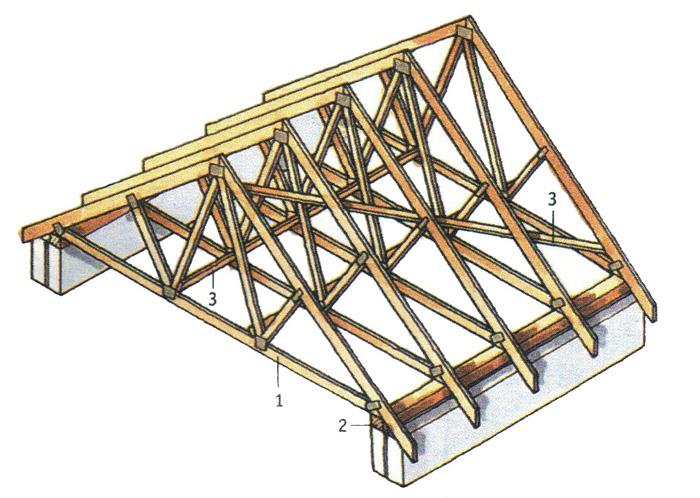 Крыша из стропильных ферм